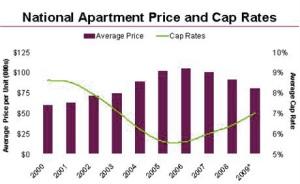 National Capitalization Rates