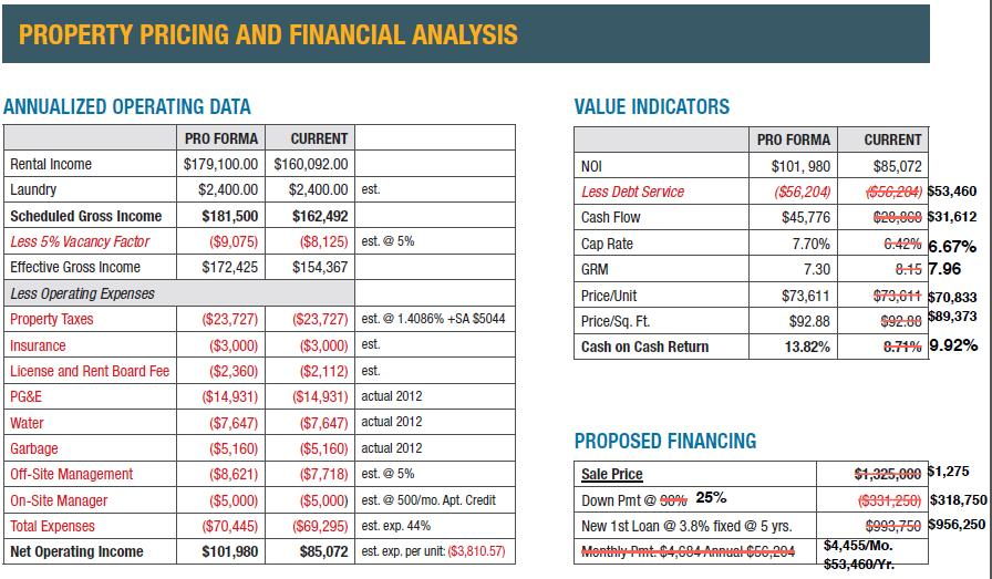 Property Pricing and Financial Analysis